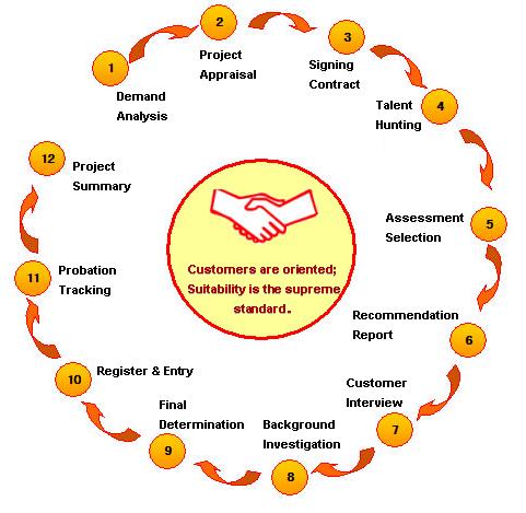 service process--executive search firm,head,head